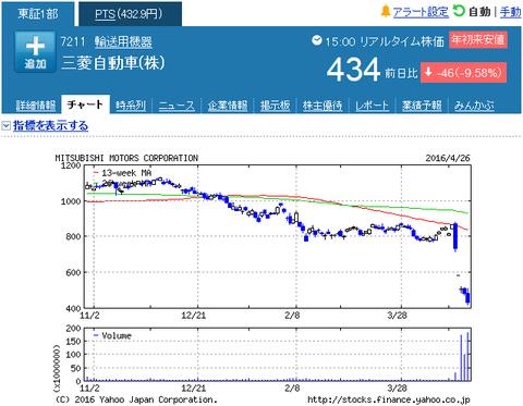 三菱自動車 株価