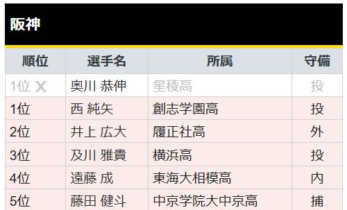 ドラフト会議 2019 速報