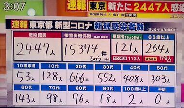 東京都の感染者数
