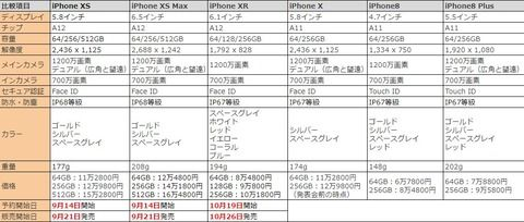 新型iPhone 予約開始
