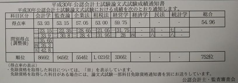 会計士 発表 合格 公認 試験