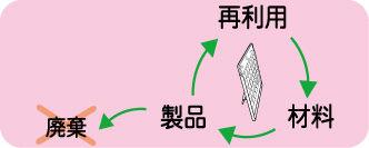 リサイクル 廃棄