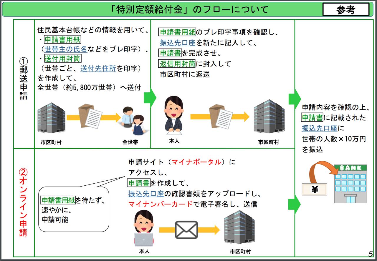 金 10 江戸川 円 給付 区 万