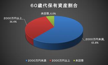 60歳代保有資産割合