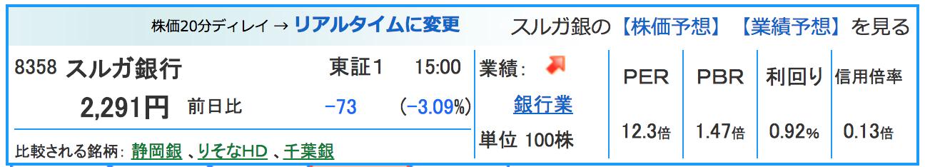 銀行 株価 スルガ