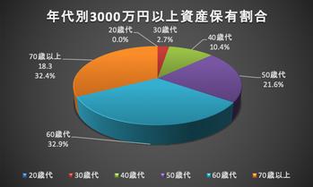 年代別3000万円以上資産保有割合