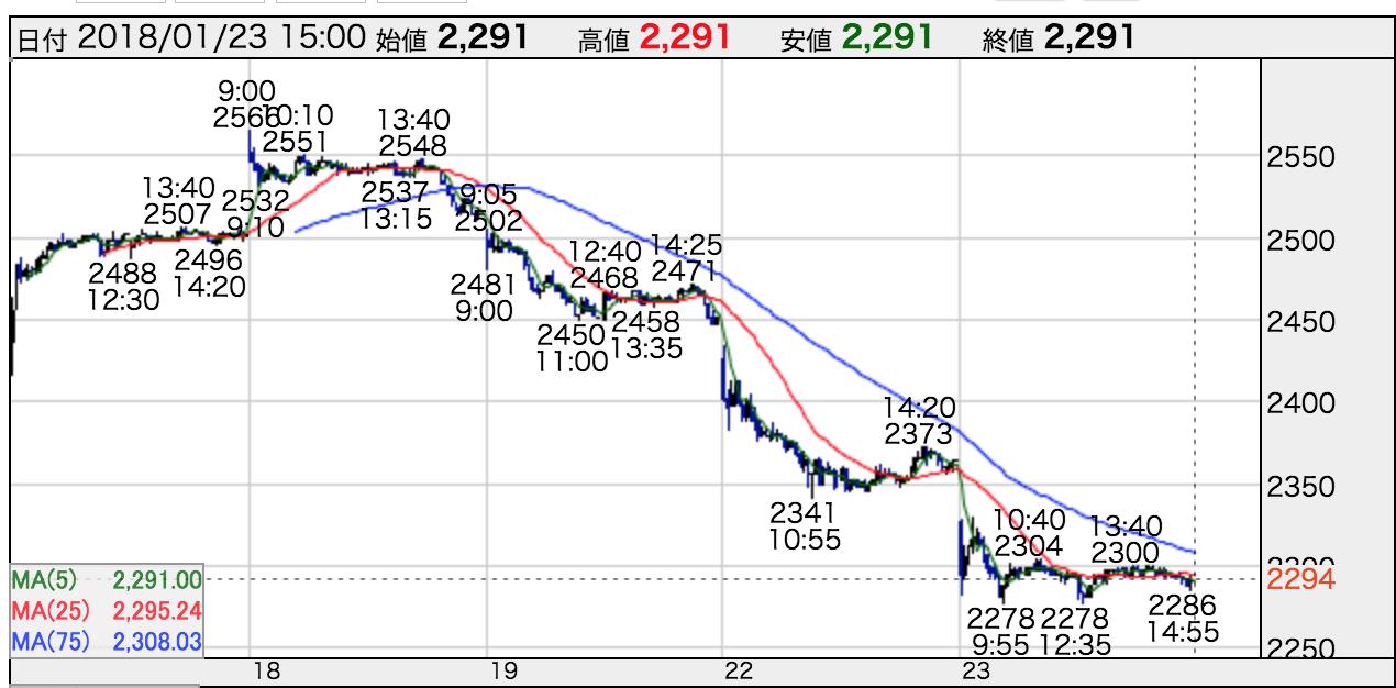 スルガ銀行 株価 暴落