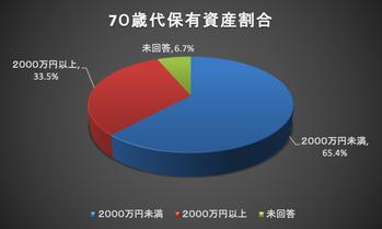 70歳代保有資産割合