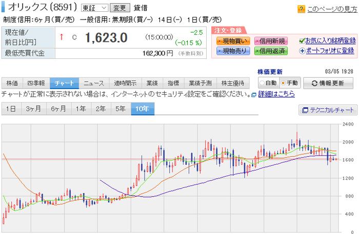 株価 ラックス シェア