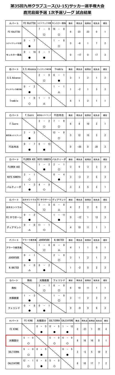 2020鹿児島クラブ選手権星取表_予選1次リーグ