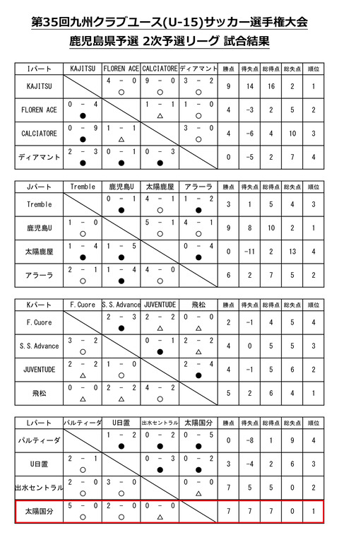 2020鹿児島クラブ選手権星取表_予選2次リーグ
