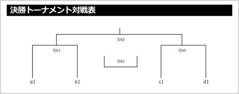 2019クラブU-14新人戦決勝トーナメント対戦表