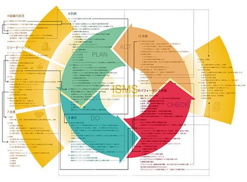 ISO/IEC 27001:2013要求事項体系図