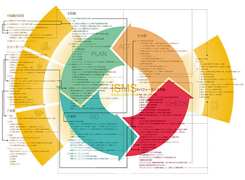 ISO/IEC 27001:2013������ηϿ�