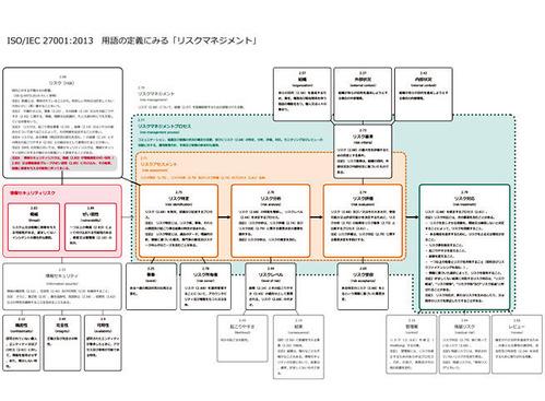 ISO27001-yougo