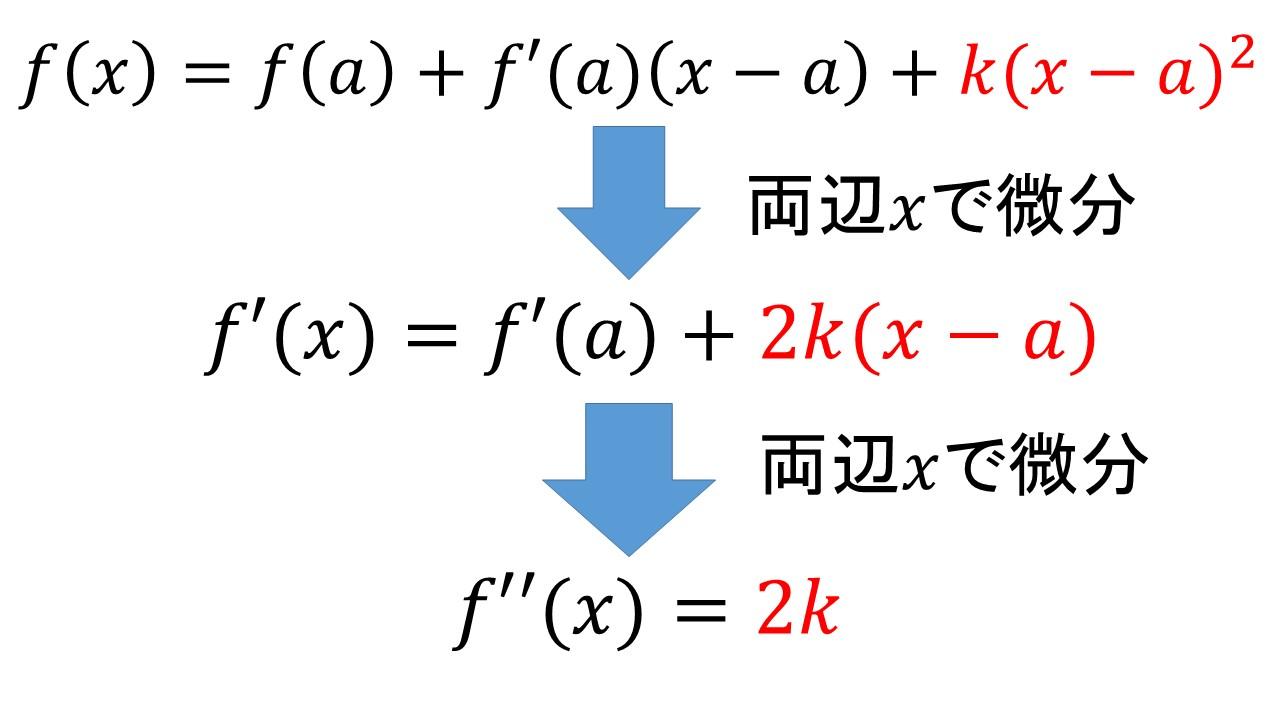 かなり簡単な式になりました! さて、ここでxにaを代入してみましょう。