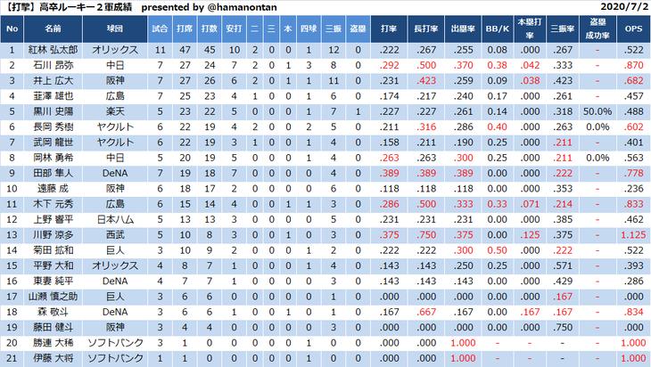 高卒新人野手の今季成績wwwwwwwwwwwww