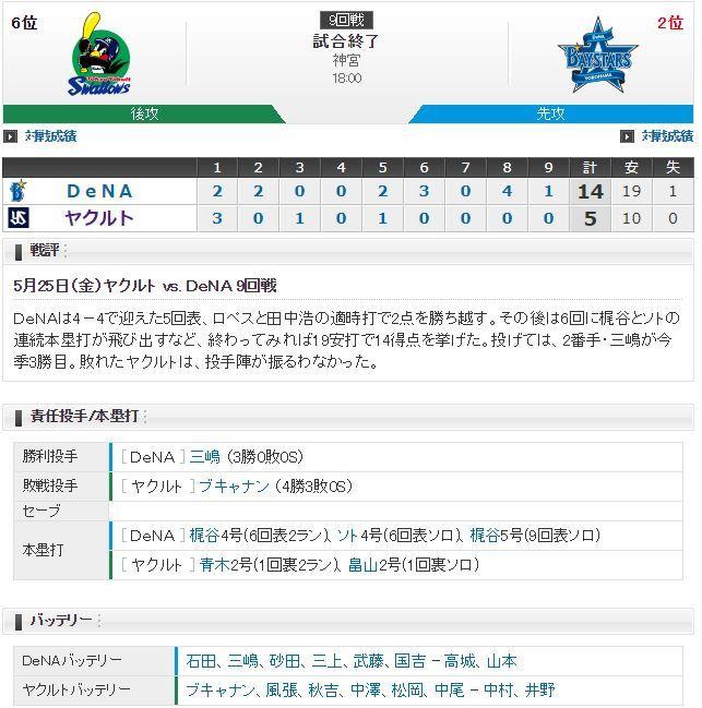 【試合結果】ヤクルト5対14横浜 投手陣が打ち込まれ14失点と大敗、チームは6連敗