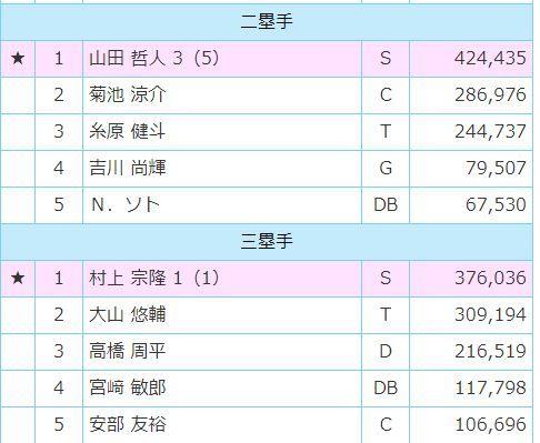 ファン投票最終結果発表!ヤクルトからは村上山田が選出!