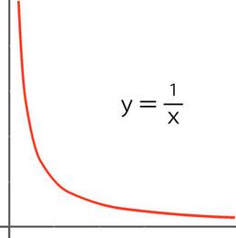 曲線グラフ
