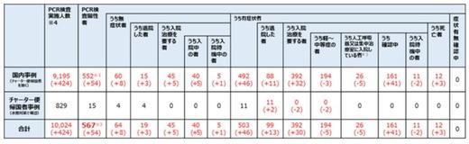 感染の始まった中国の武漢では企業の再開。日本でそろそろ収束かな?