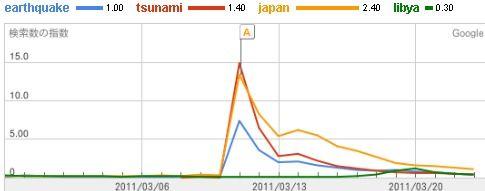 GoogleTrends Earthquake,Tsunami,Japan,Libya