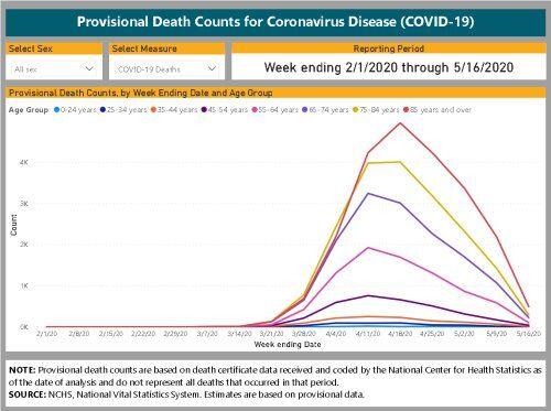 米国CDC新型コロナウイルスによる死者数の推移