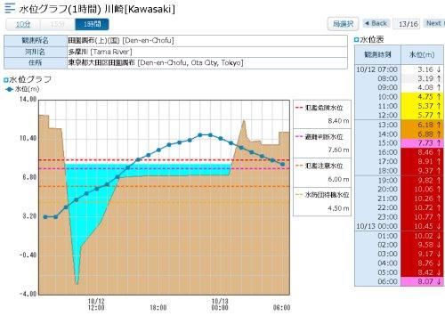 昨夜11時に多摩川の水位が氾濫危険水位を2メートル以上超えていた