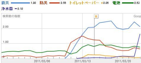 GoogleTrends 震災,防災,トイレットペーパー,電池,浄水器