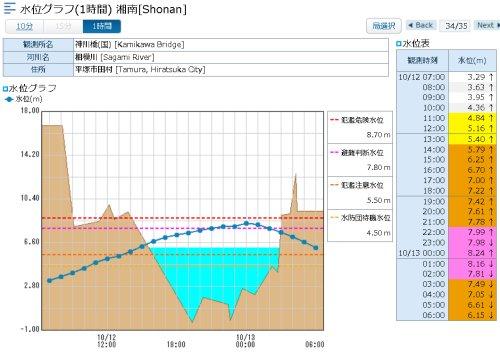 相模川の水位が深夜0時に氾濫危険水位の8.70mより少し低い8.24mをピークに