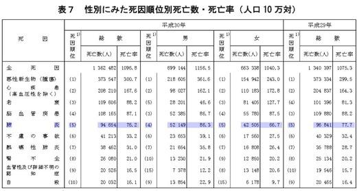 平成30年(2018)人口動態統計月報年計(概数)の概況