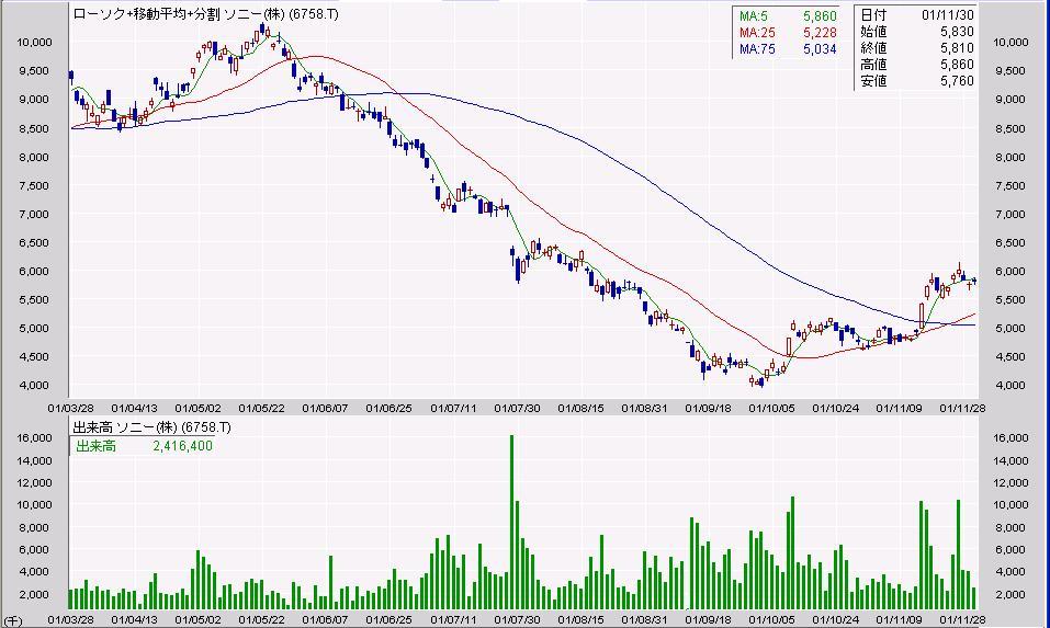 ソニー株価2001年4月-2001年12月 なぜ窓が開いたか理由は忘れましたが、このあとリバウン