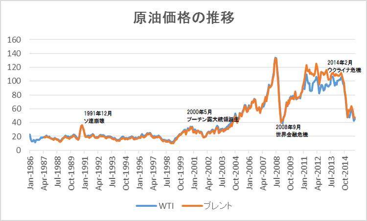 原油価格の推移
