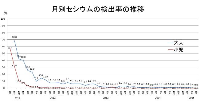 福島県南相馬市の内部被ばく検査