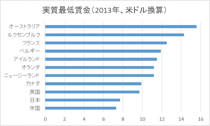 世界の実質最低賃金OECD