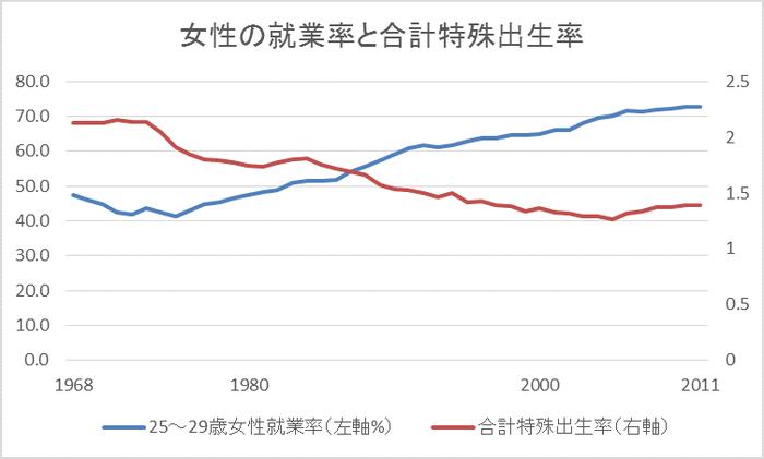 女性の就業率と合計特殊出生率
