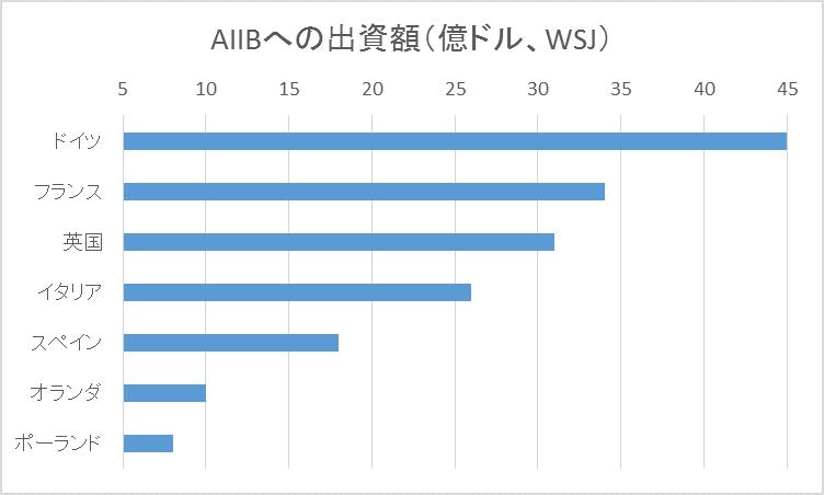 メルケルさん AIIBに出資するオ...