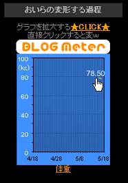 ブログメーター