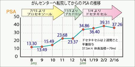 PSA216