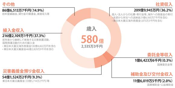 平性26年度 日本赤十字 一般会計歳入