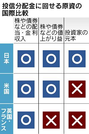 toushin_bunpaikin_nikkei