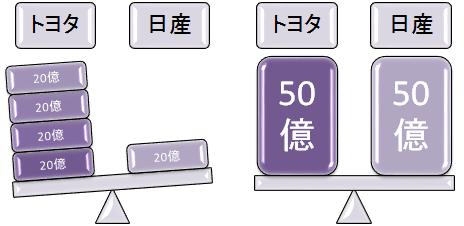 トヨタ 日産 時価総額