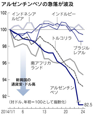 emerging_fx_nikkei20140125