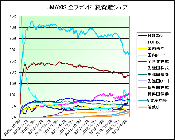 eMAXIS_Share_20130605_02