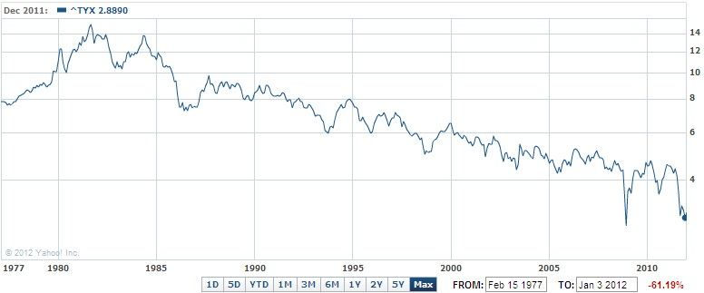 30Year_Treasury