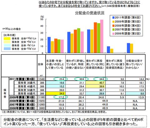 野村アセットマネジメント 第6回 投資信託に対する意識調査