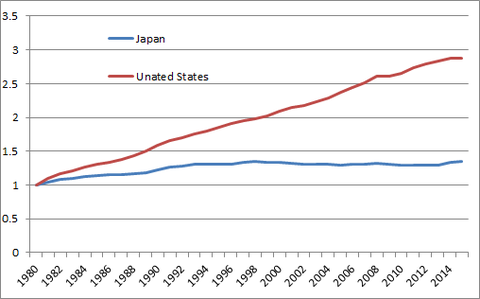 インフレ率 消費者物価指数 アメリカ 日本 IMF