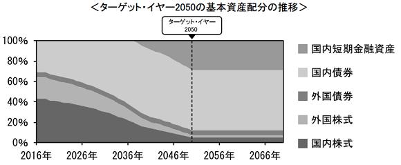 三菱UFJターゲット・イヤー・ファンド 2050