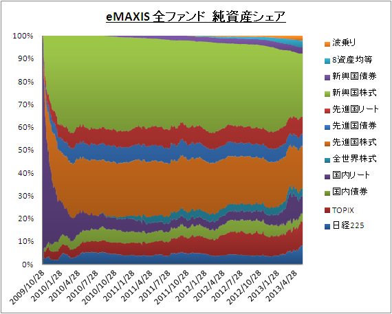 eMAXIS_Share_20130605_01