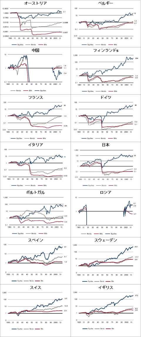 1990-2013_worldstocks